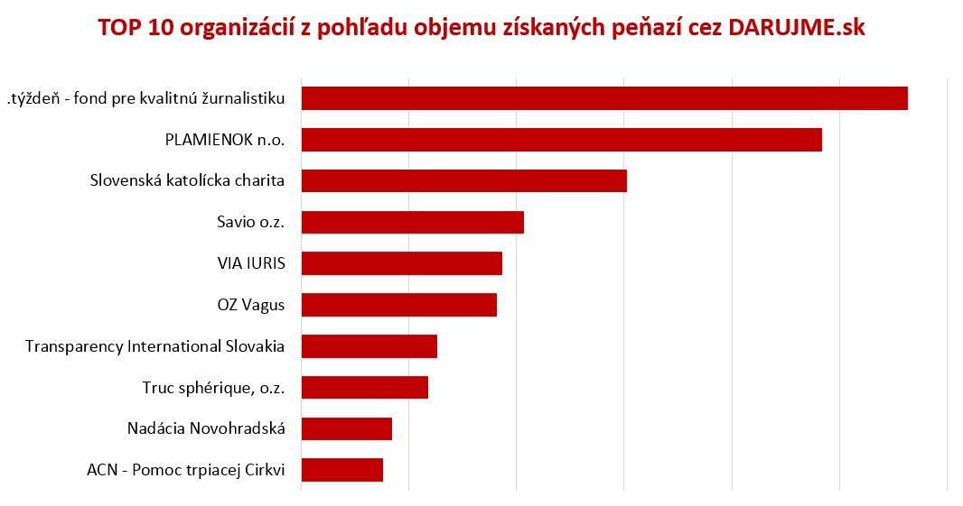 TOP 10 organizácií DARUJME.sk