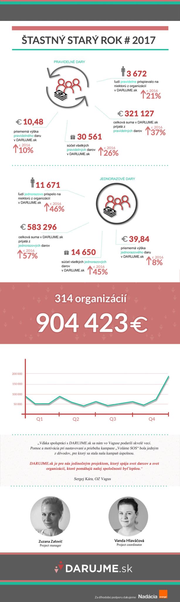 DARUJME.sk v roku 2017