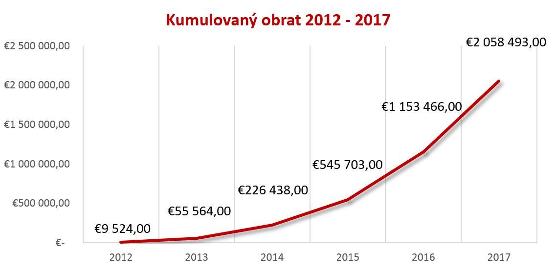 Kumulovany obrat DARUJME.sk 2012 - 2017