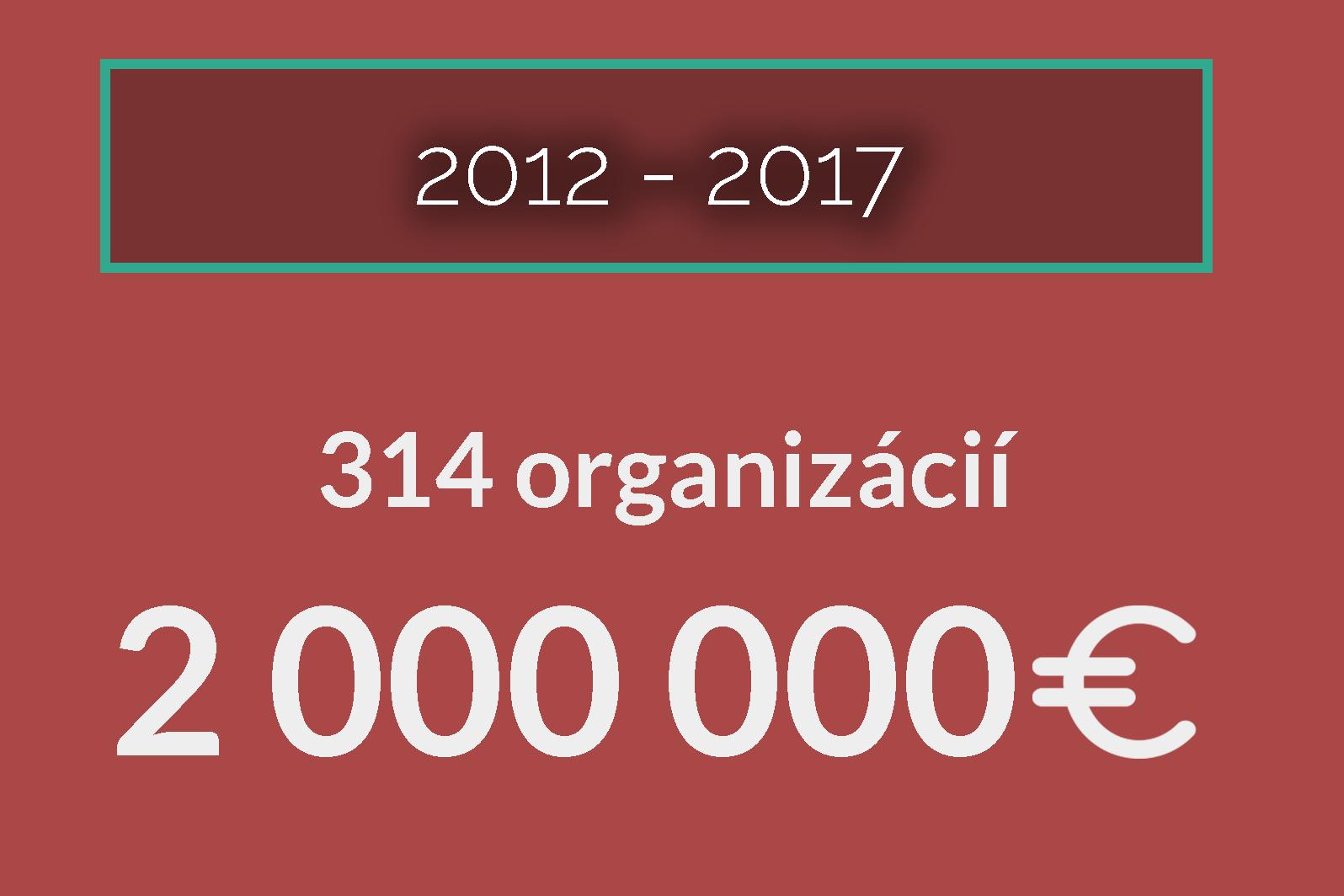 Darujme.sk prekonalo hranicu 2 000 000