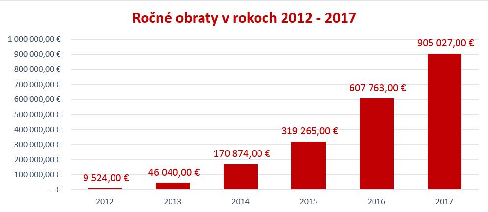 Ročné obraty v rokoch 2012 - 2017