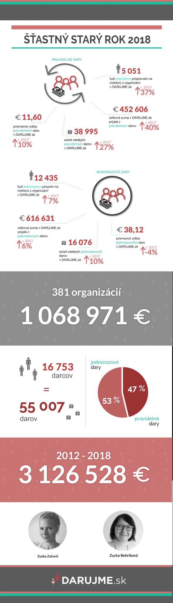 DARUJME.sk v roku 2018